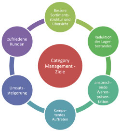 Category Management Ziele